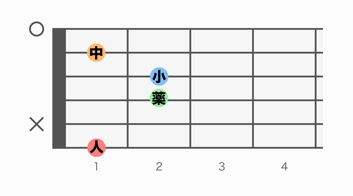 ギターコード表 FM7(エフメジャーセブン)
