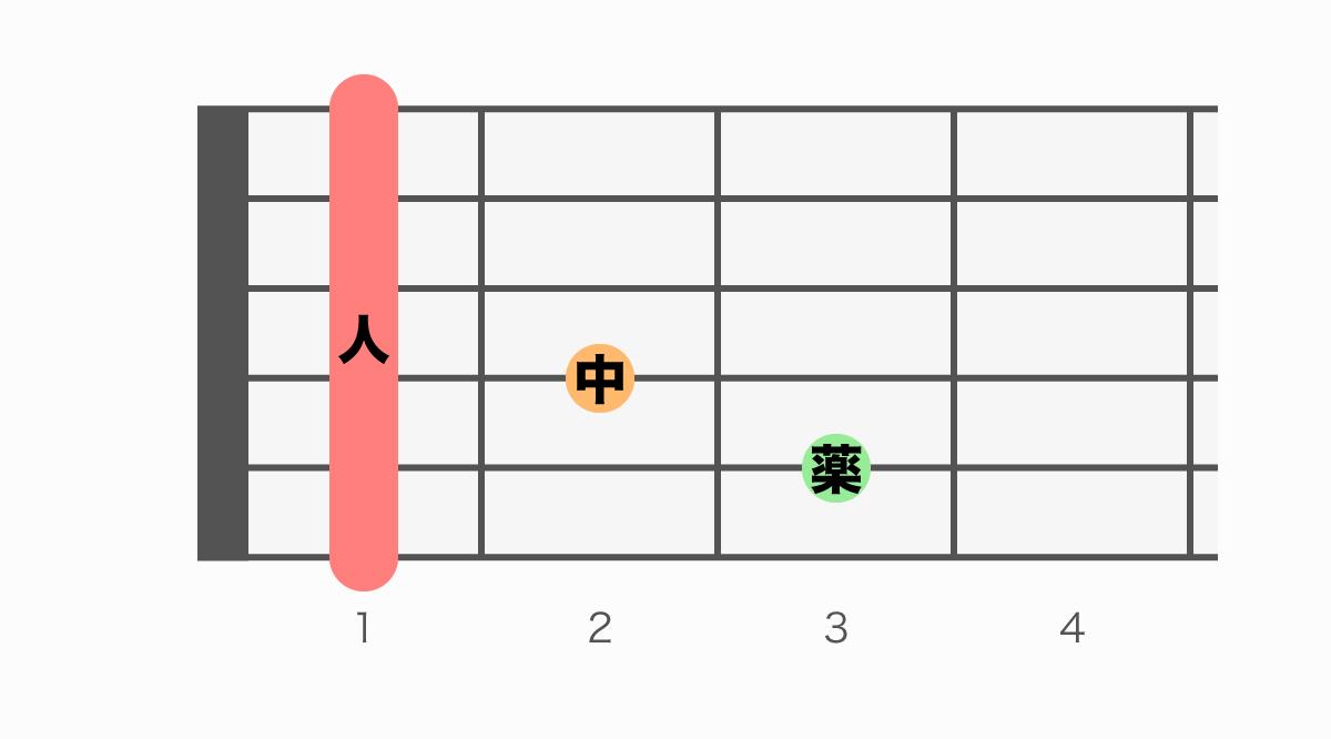 ギターコード表 FmM7(エフマイナーメジャーセブン)