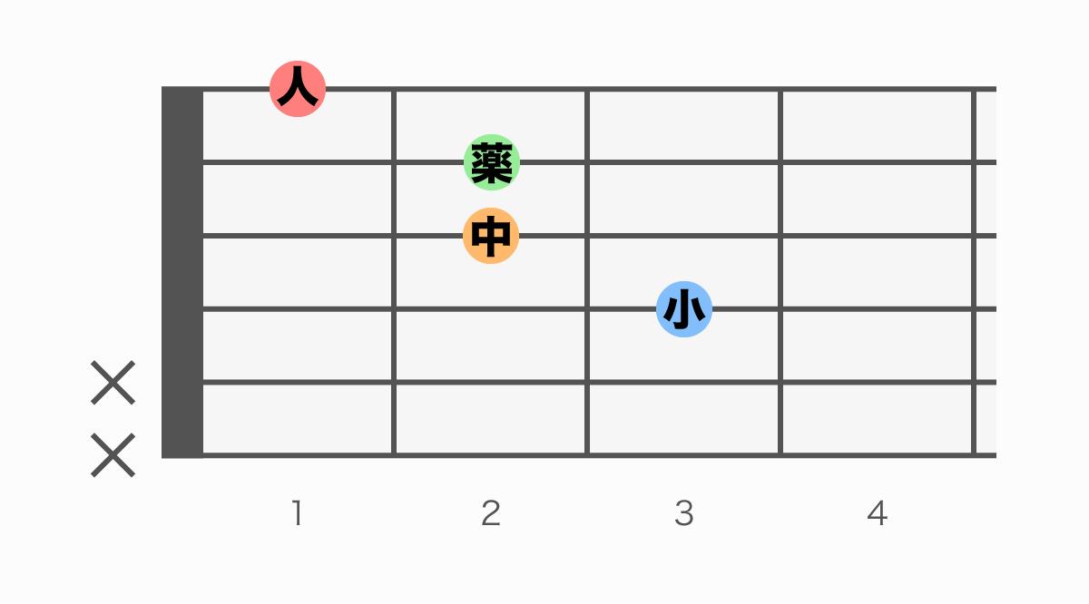 ギターコード表 Faug(エフオーグメント)