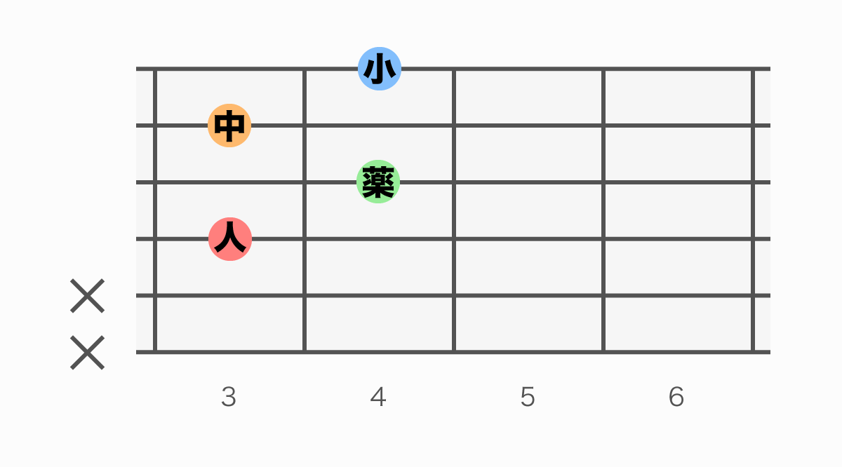 ギターコード表 Fdim(エフディミニッシュ)