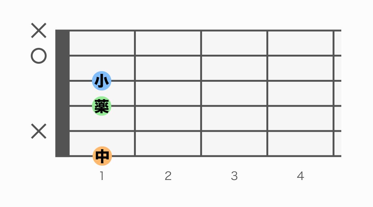 ギターコード表 Fm7(♭5)(エフマイナーセブンフラットファイブ)
