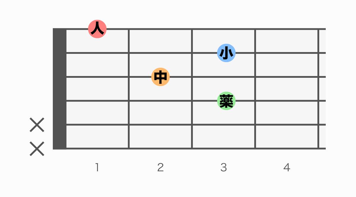 ギターコード表 F6(エフシックス)