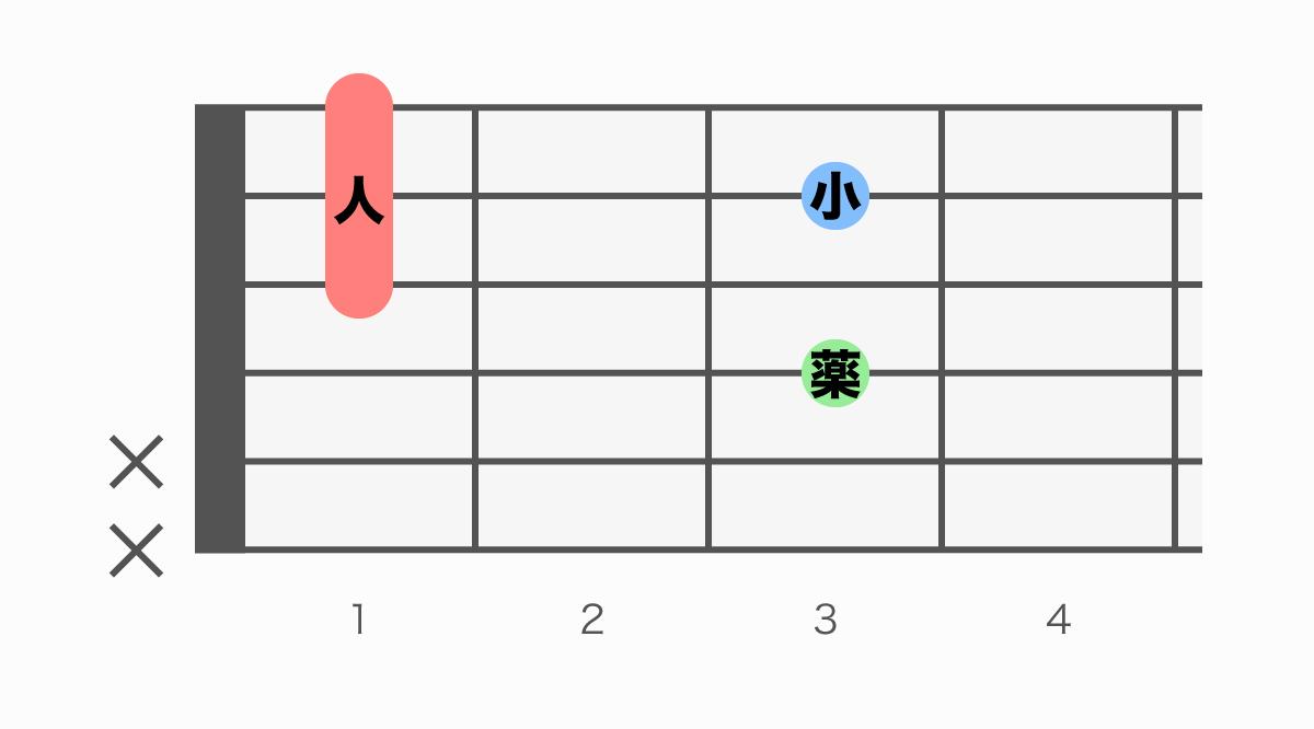 ギターコード表 Fm6(エフマイナーシックス)