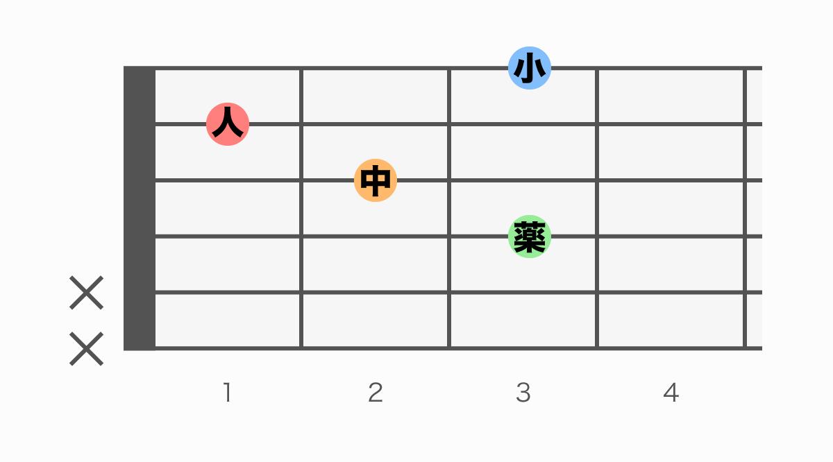 ギターコード表 Fadd9(エフアドナイン)