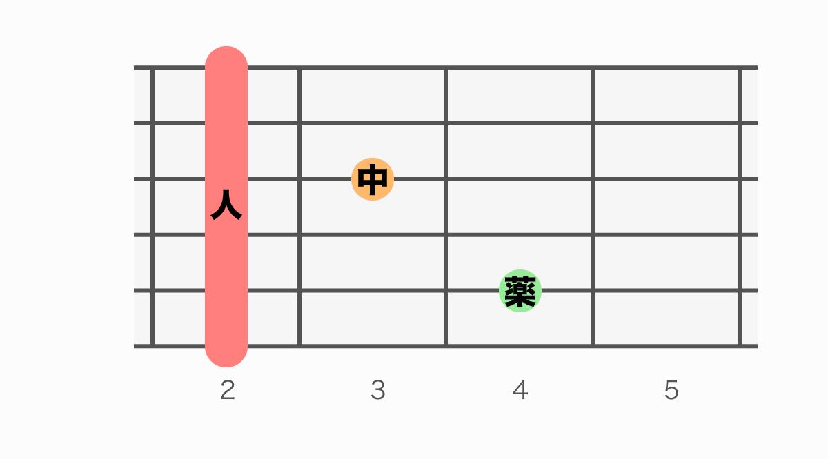 ギターコード表 F#7(エフシャープセブン)