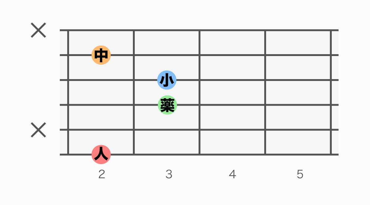 ギターコード表 F#M7(エフシャープメジャーセブン)
