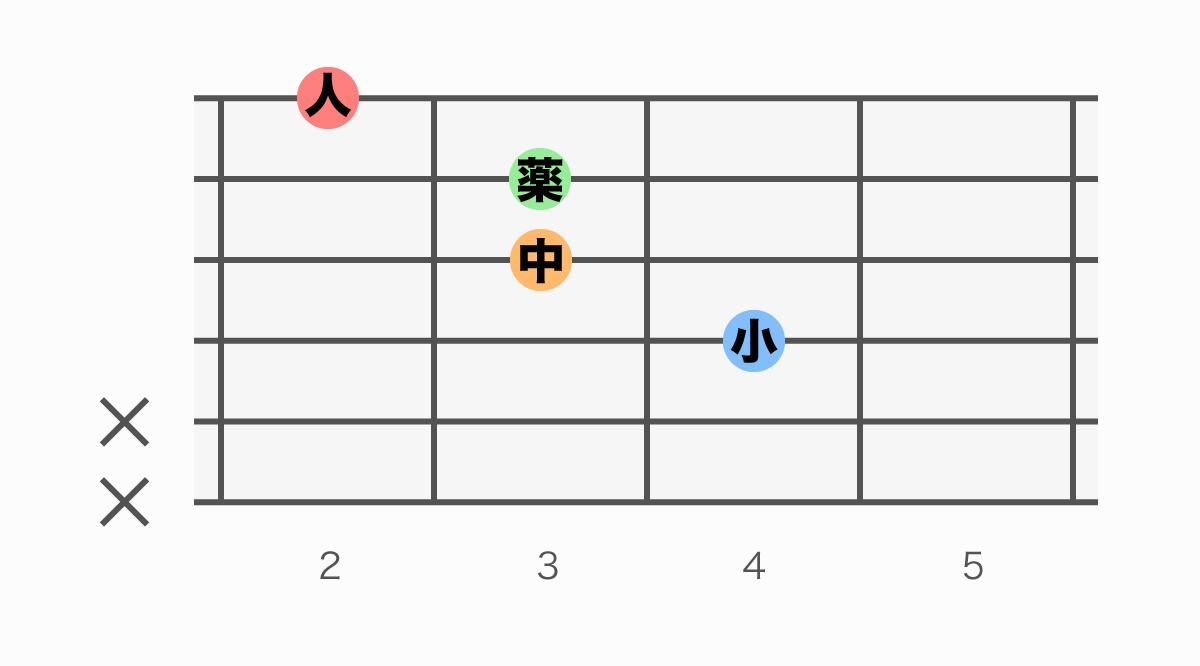 ギターコード表 F#aug(エフシャープオーグメント)