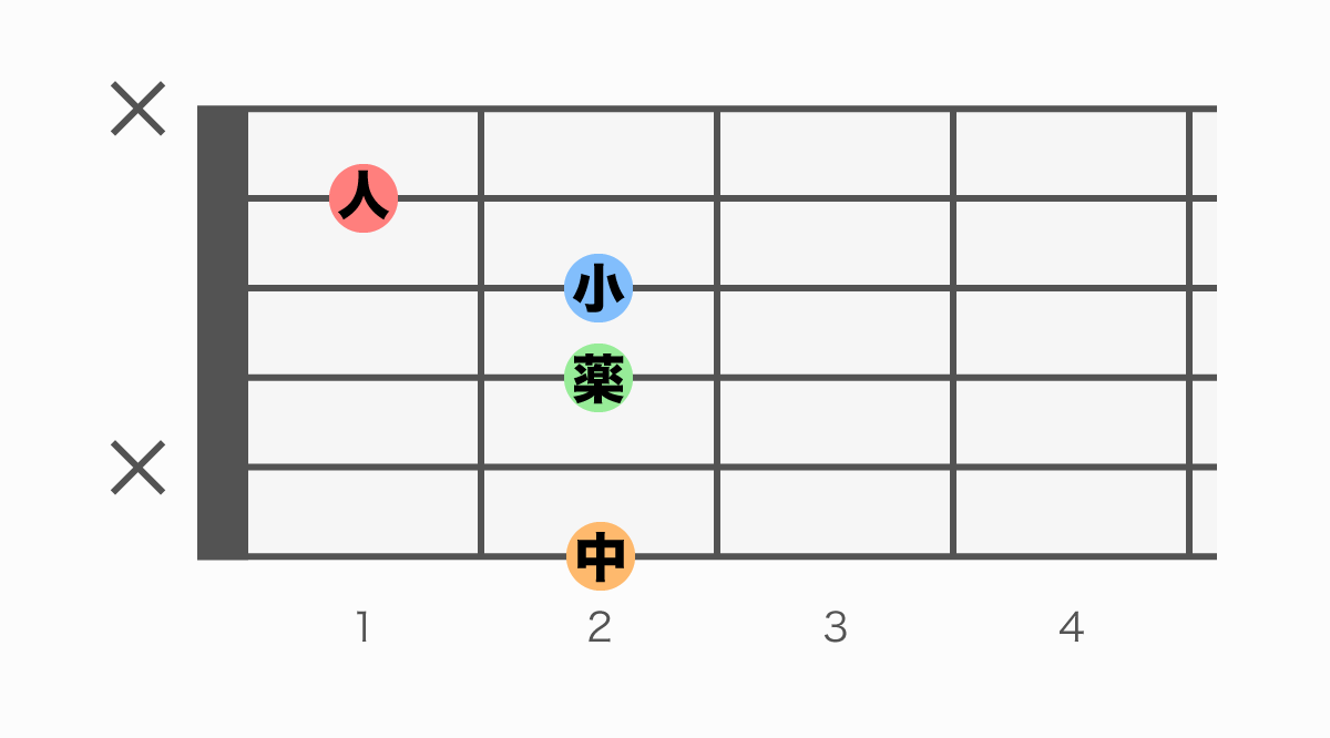 ギターコード表 F#m7(♭5)(エフシャープマイナーセブンフラットファイブ)