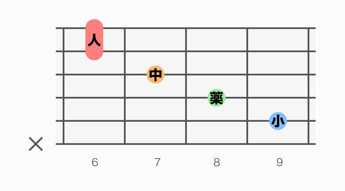 ギターコード表 F#M7(#5)(エフシャープメジャーセブンシャープファイブ)