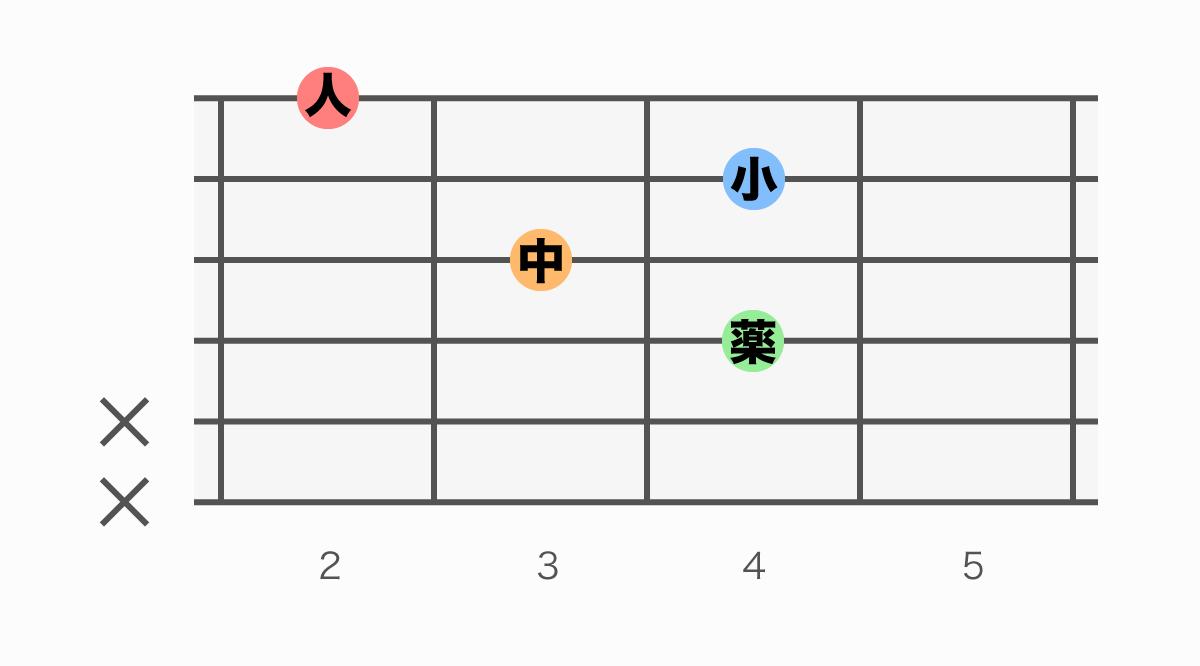 ギターコード表 F#6(エフシャープシックス)