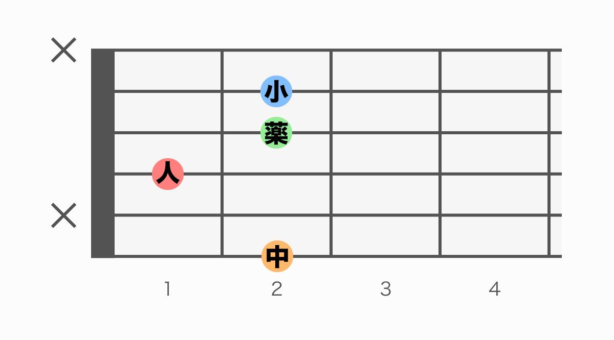 ギターコード表 F#m6(エフシャープマイナーシックス)