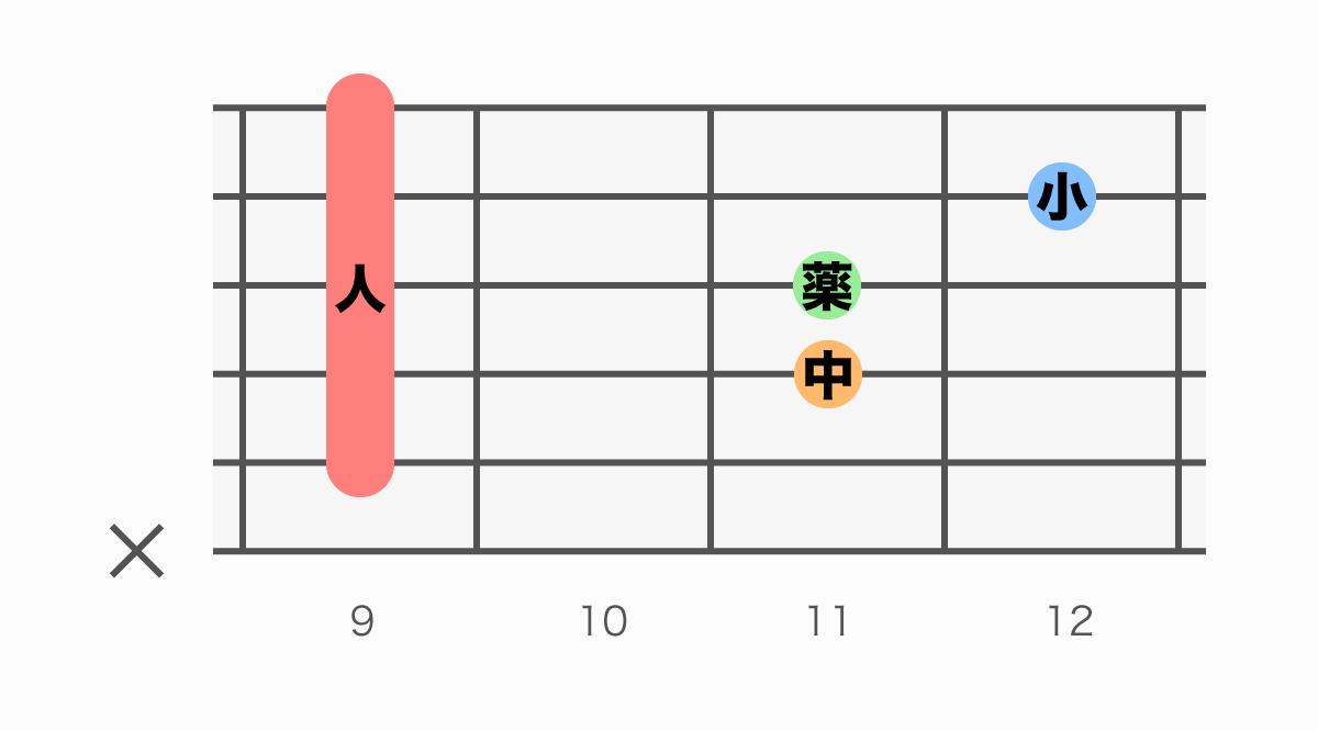 ギターコード表 F#sus4(エフシャープサスフォー)