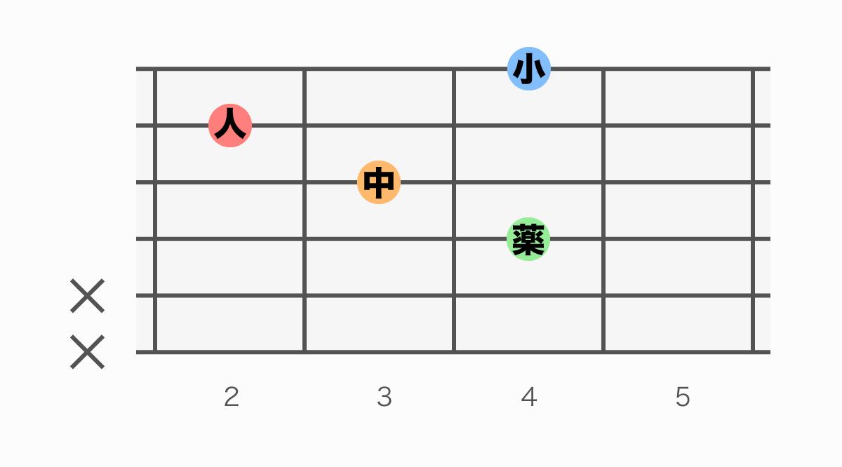 ギターコード表 F#add9(エフシャープアドナイン)