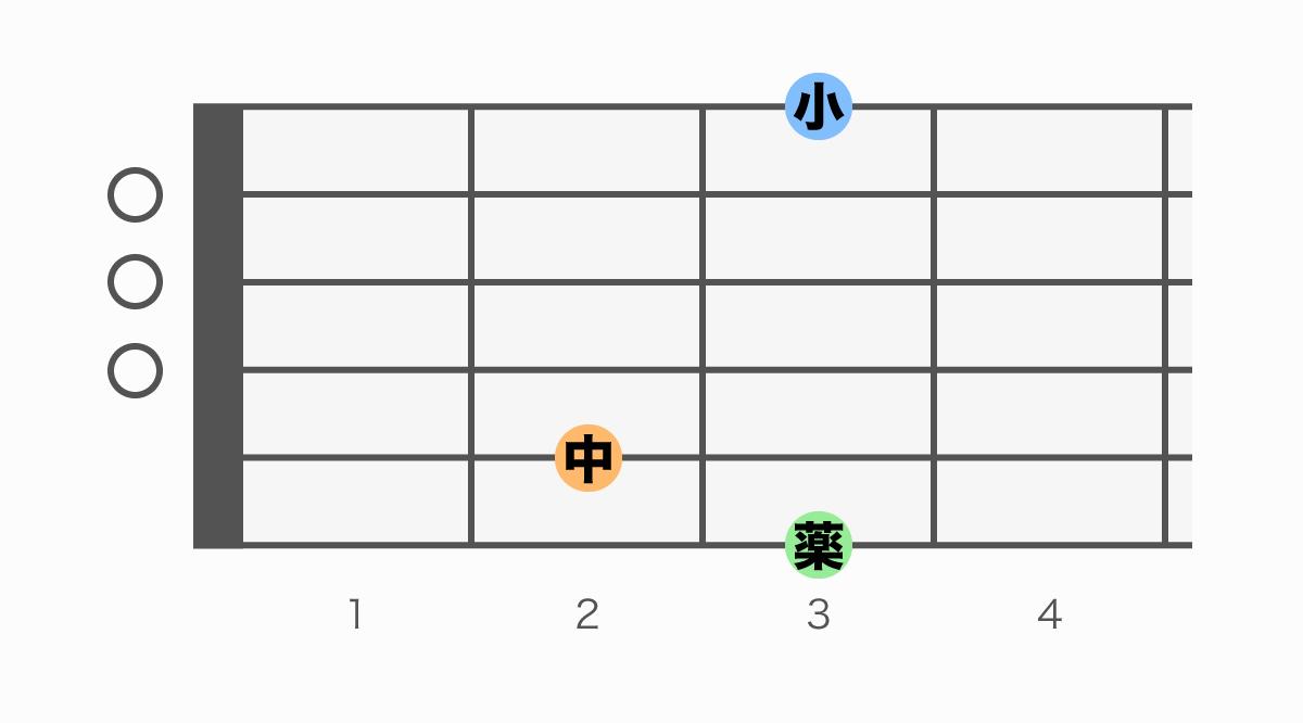 ギターコード表 G(ジー)